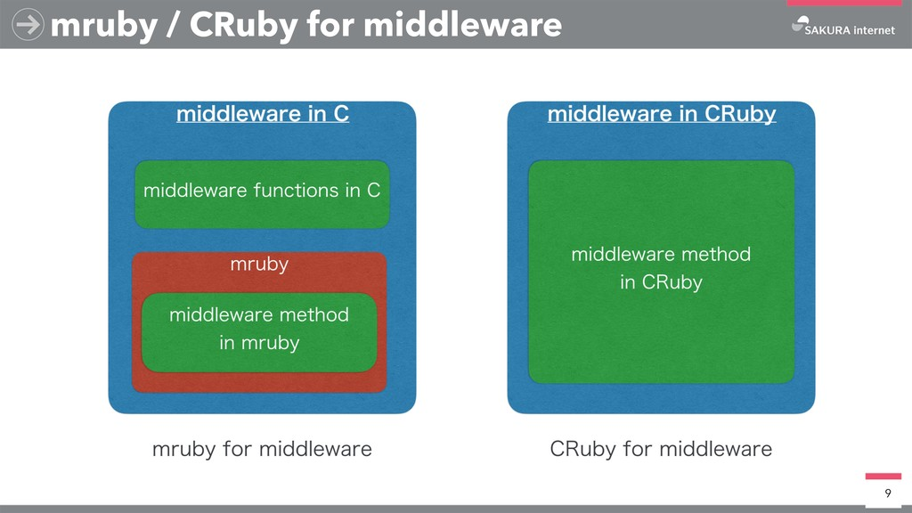9 mruby / CRuby for middleware