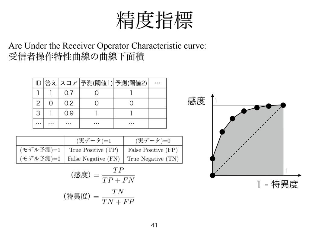 ਫ਼ࢦඪ Are Under the Receiver Operator Characteri...