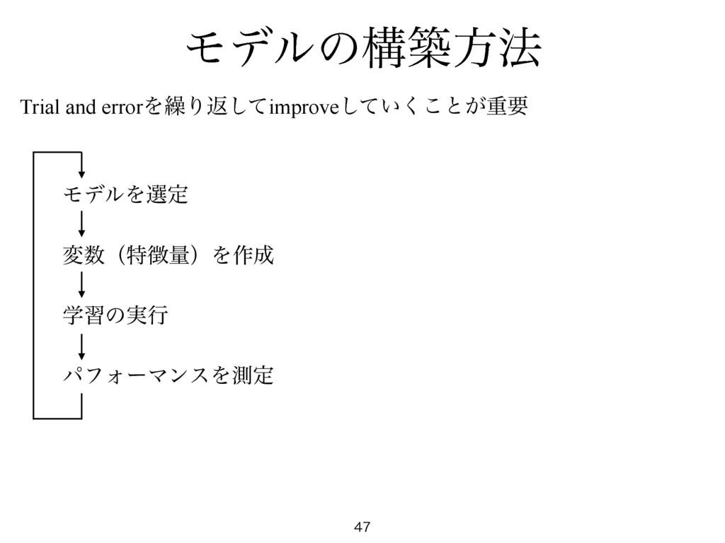 Ϟσϧͷߏஙํ๏ Trial and errorΛ܁Γฦͯ͠improve͍ͯ͘͜͠ͱ͕ॏཁ ...