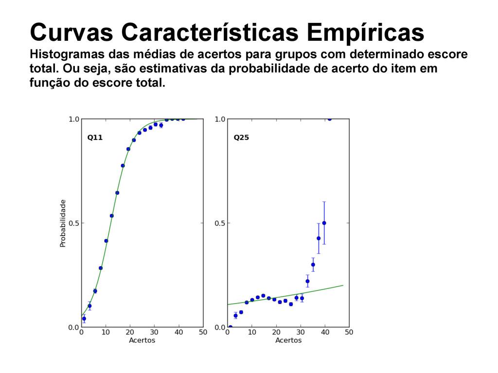 Curvas Características Empíricas Histogramas da...