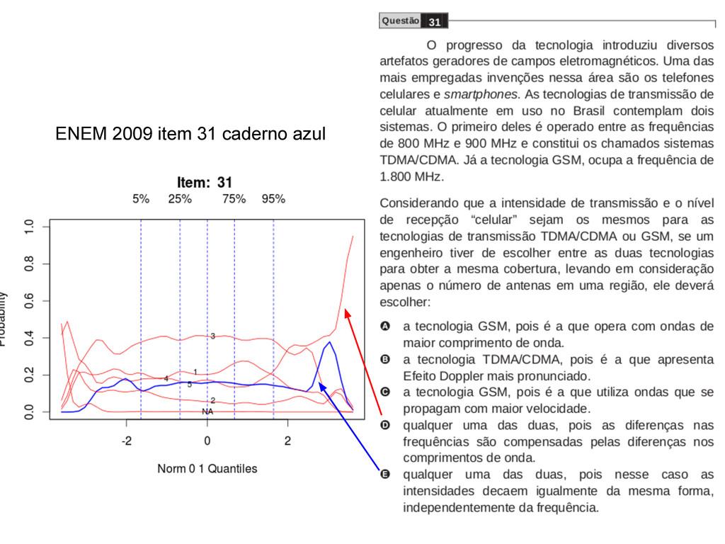 ENEM 2009 item 31 caderno azul