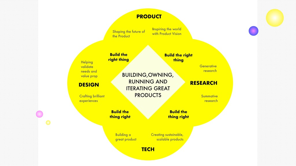 PRODUCT DESIGN RESEARCH TECH Shaping the future...