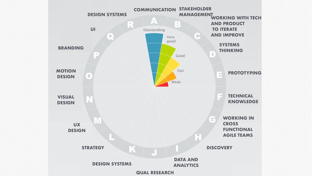 COMMUNICATION UI BRANDING VISUAL DESIGN UX DESI...