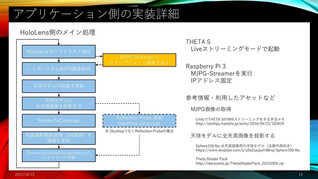 アプリケーション側の実装詳細 2017/10/13 15 レスポンスからMJPG画像取得 天球...