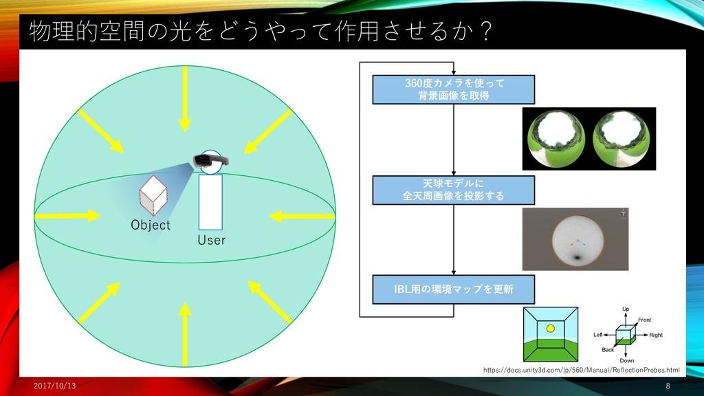 物理的空間の光をどうやって作用させるか? 2017/10/13 8 天球モデルに 全天周画像を...