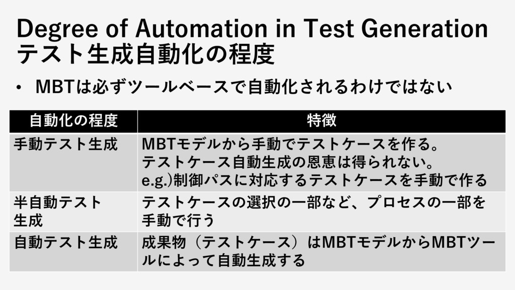 Degree of Automation in Test Generation テスト生成自動...