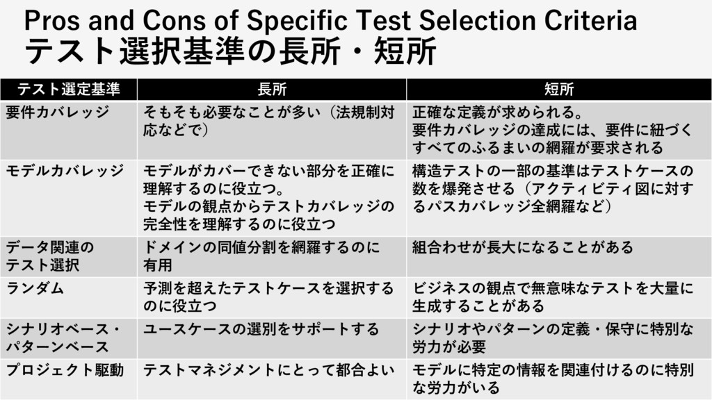 テスト選定基準 長所 短所 要件カバレッジ そもそも必要なことが多い(法規制対 応などで) 正...