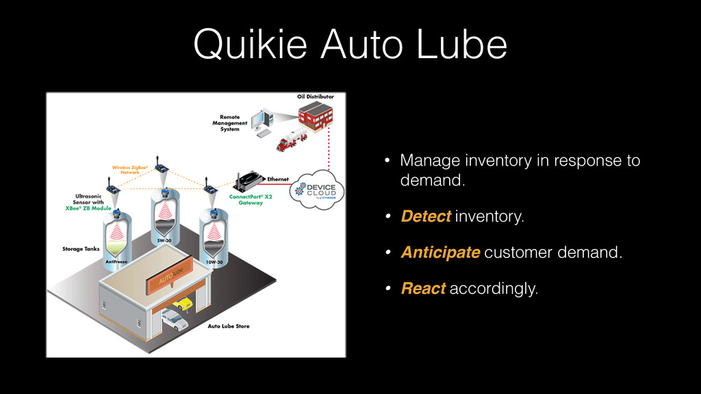 Quikie Auto Lube • Manage inventory in response...
