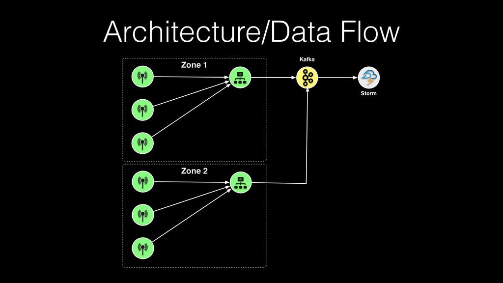 Architecture/Data Flow Storm Zone 2 Zone 1 Kafka