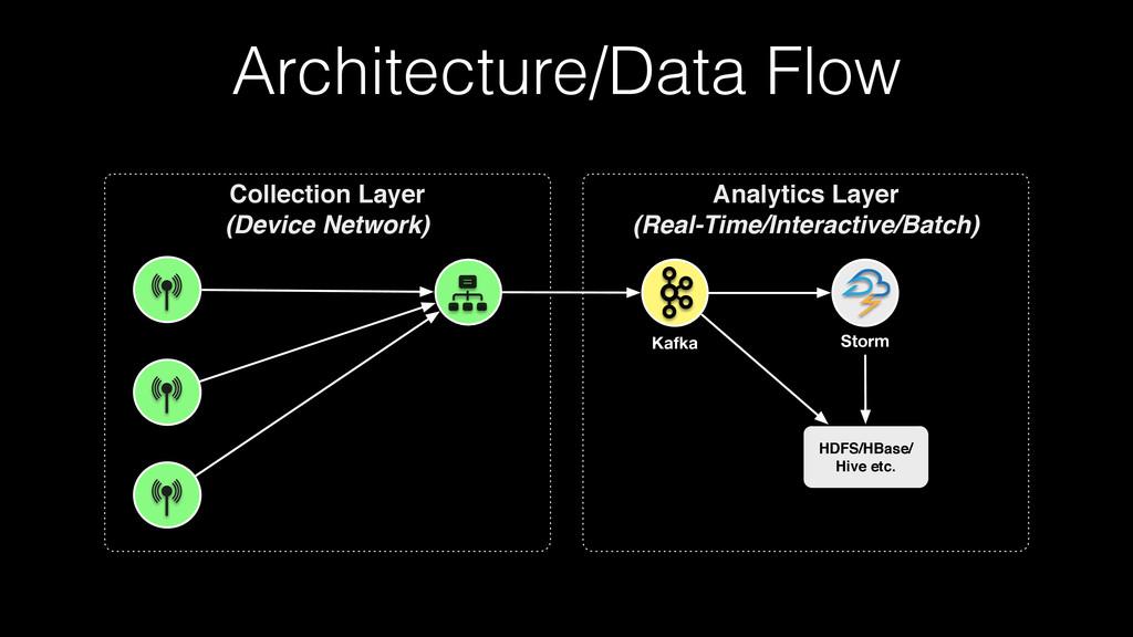 Architecture/Data Flow Analytics Layer (Real-Ti...