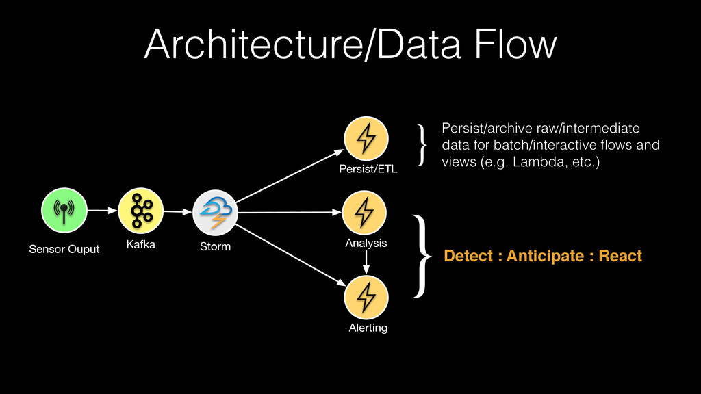 Architecture/Data Flow Sensor Ouput Kafka Storm...