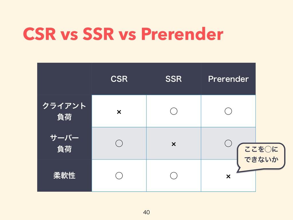CSR vs SSR vs Prerender $43 443 1SFSFOEFS ΫϥΠΞϯ...