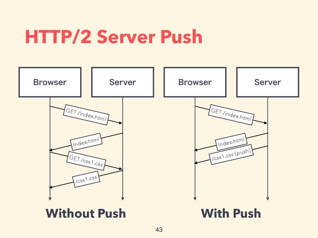 HTTP/2 Server Push 4FSWFS #SPXTFS GET /css1.css...