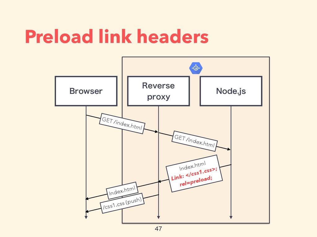 Preload link headers 3FWFSTF QSPYZ #SPXTFS GET...