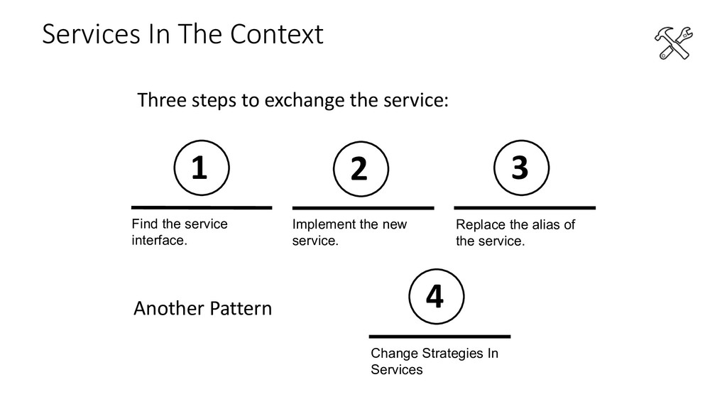 Services In The Context Find the service interf...