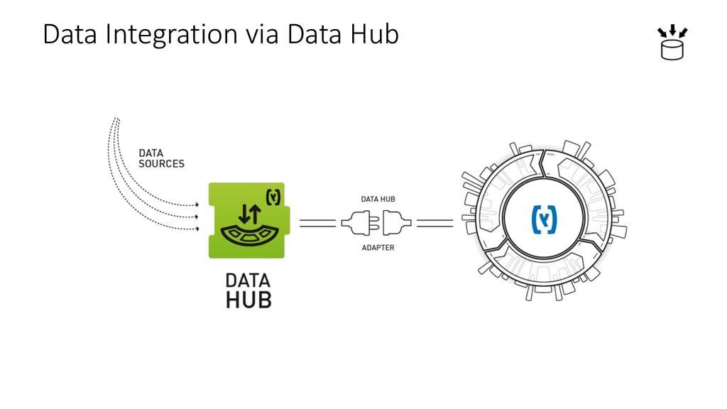 Data Integration via Data Hub