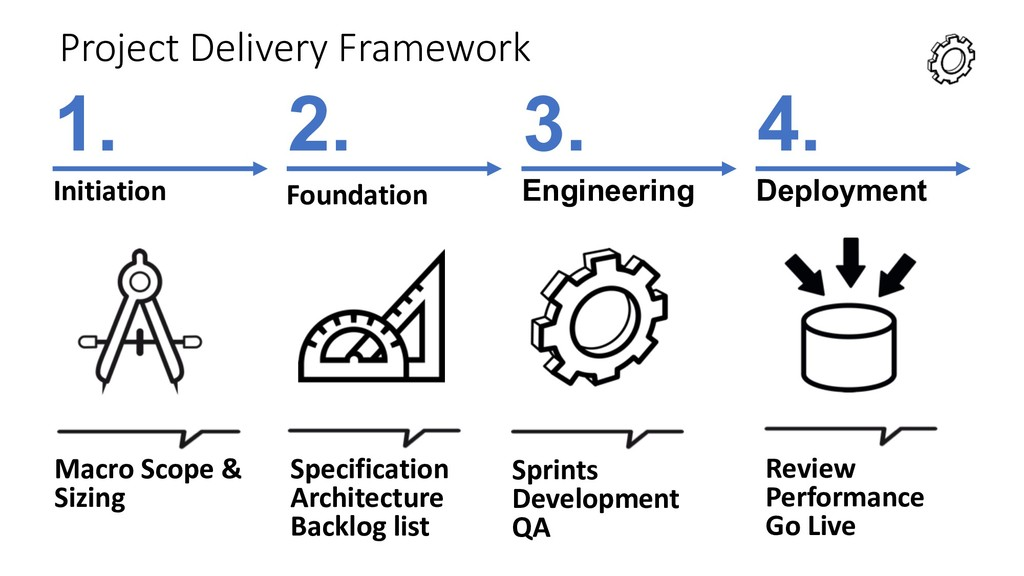 Project Delivery Framework Initiation Engineeri...