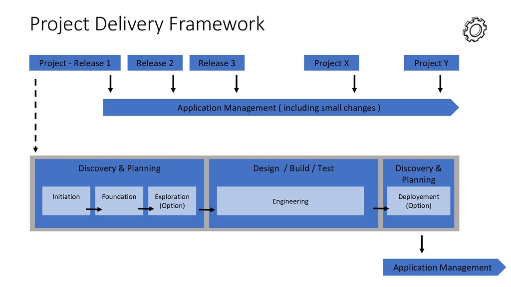 Project Delivery Framework Project - Release 1 ...