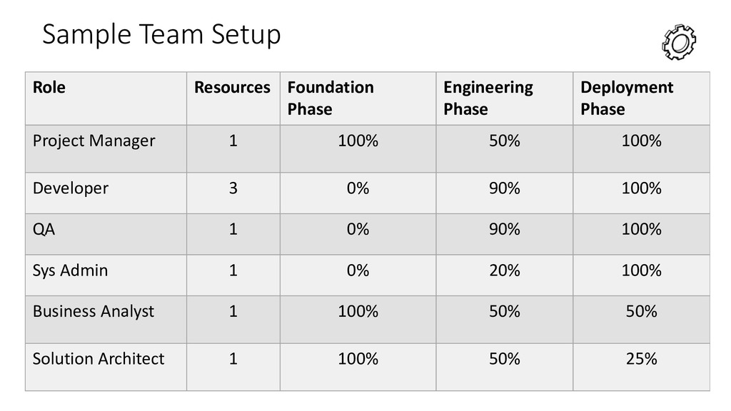 Sample Team Setup Role Resources Foundation Pha...