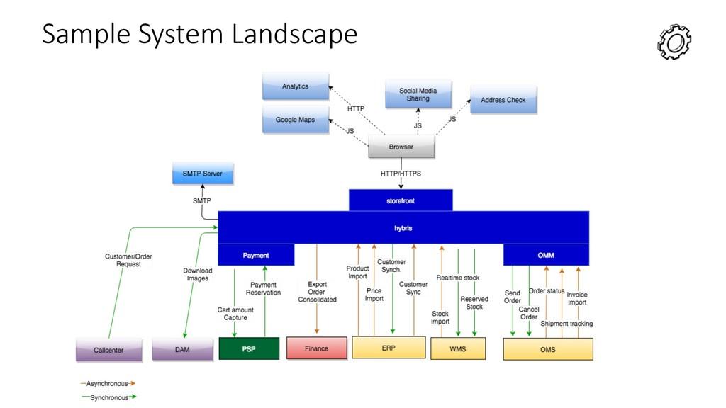 Sample System Landscape