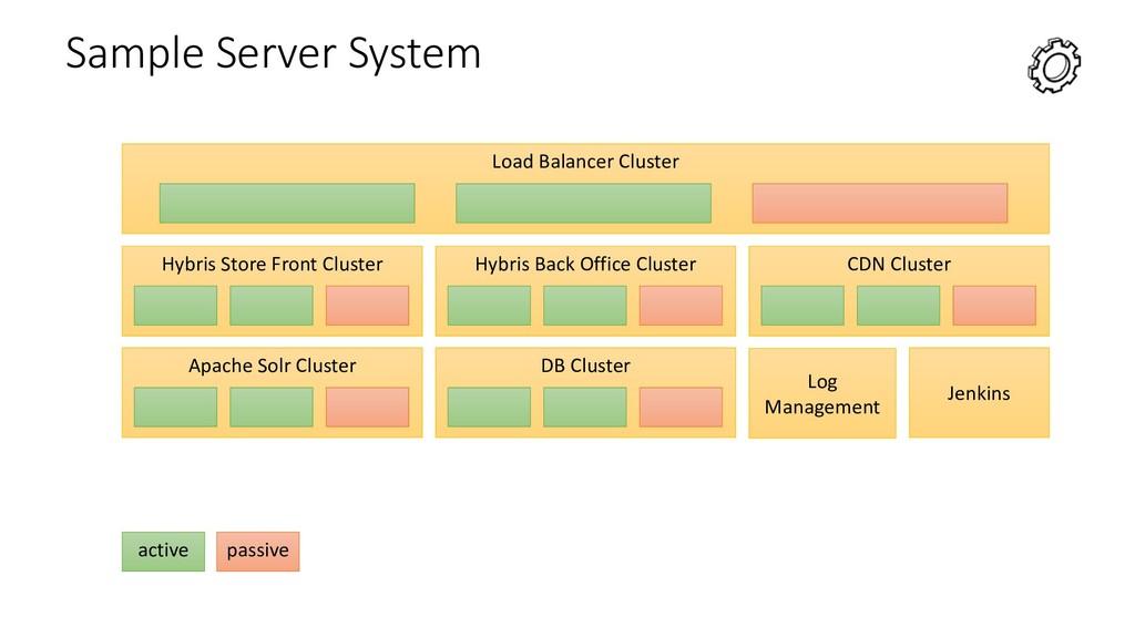 Sample Server System Load Balancer Cluster Hybr...