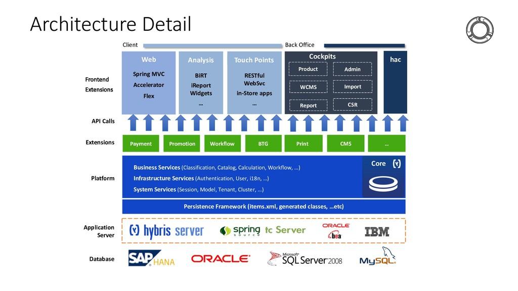 Architecture Detail Database Application Server...