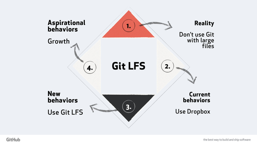 the best way to build and ship software Git LFS...