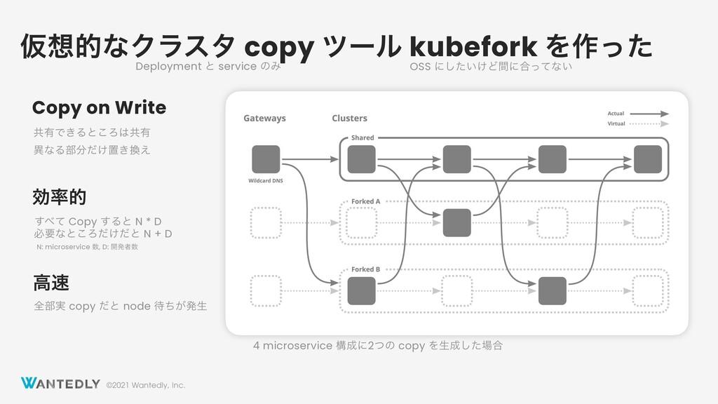 ©2021 Wantedly, Inc. ԾతͳΫϥελ copy πʔϧ kubefork...