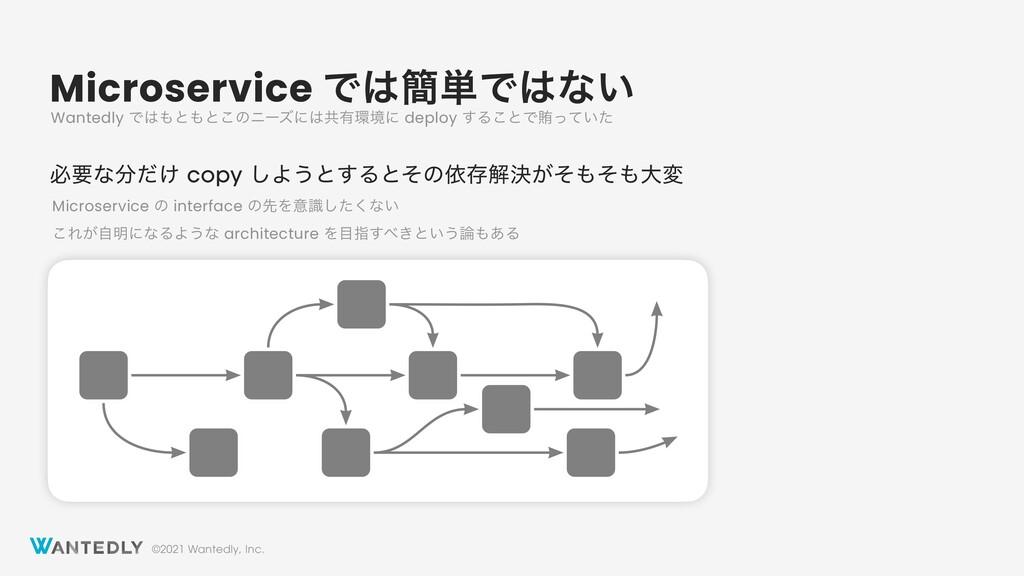 ©2021 Wantedly, Inc. Microservice Ͱ؆୯Ͱͳ͍ ඞཁͳ...