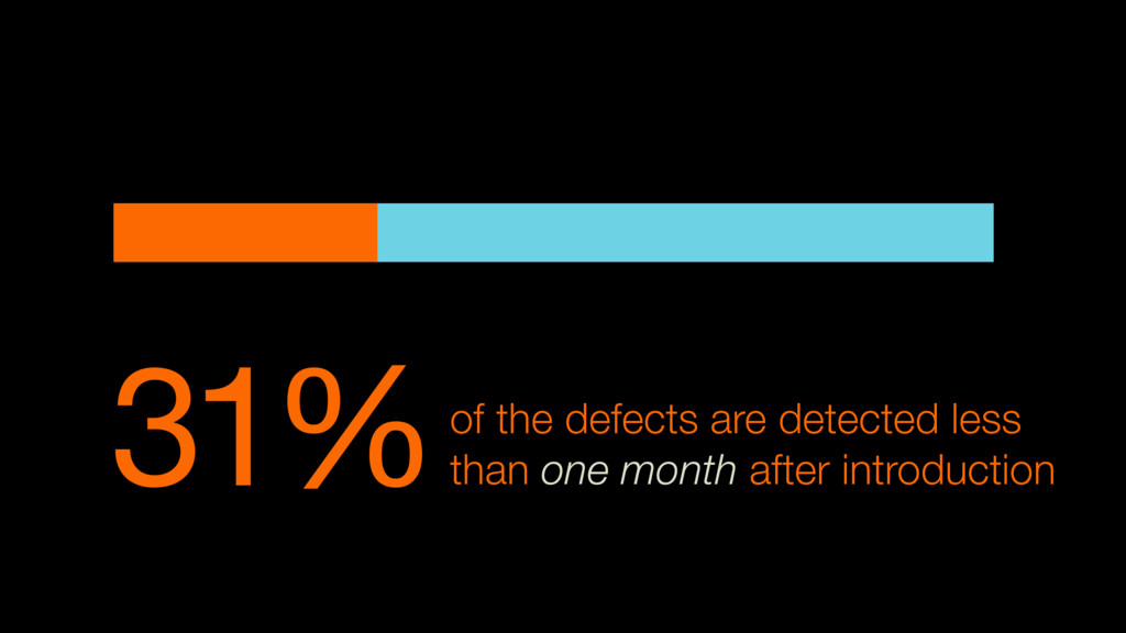 31%of the defects are detected less than one mo...