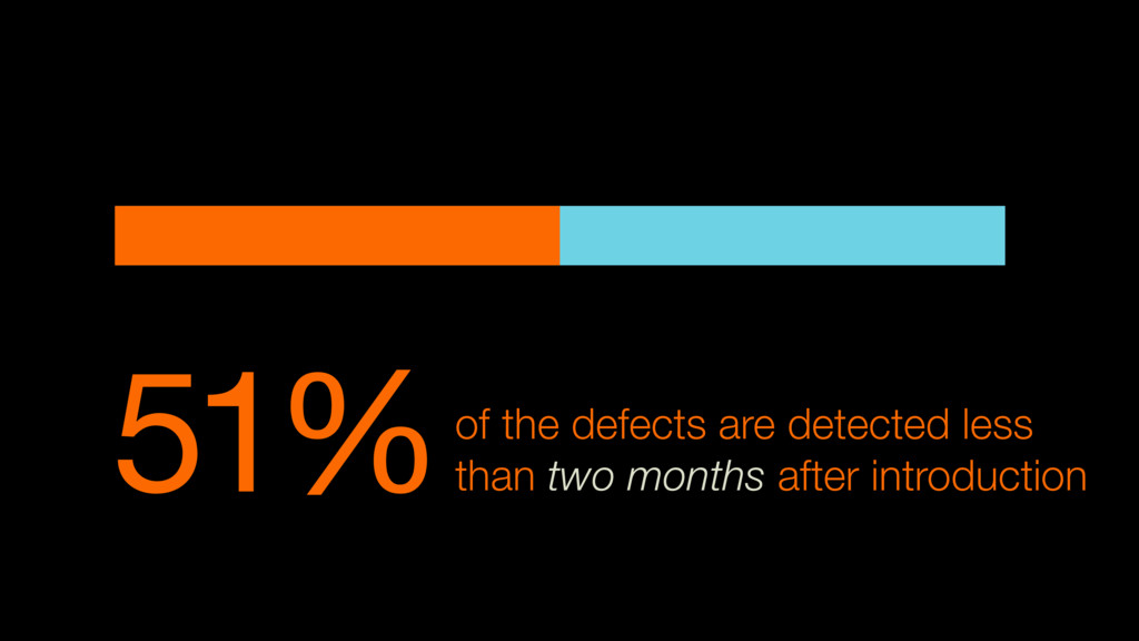 51%of the defects are detected less than two mo...