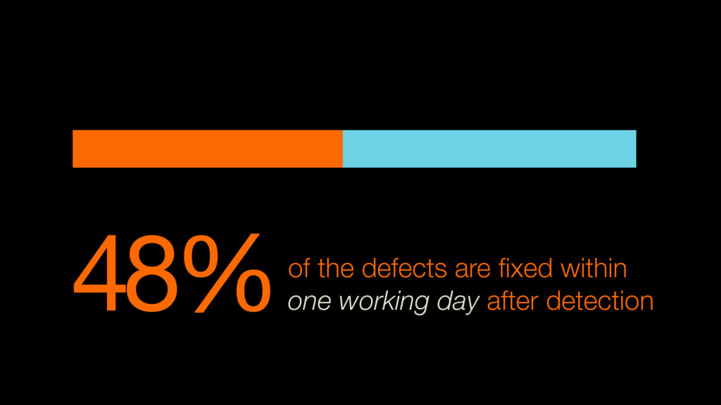 48%of the defects are fixed within one working d...