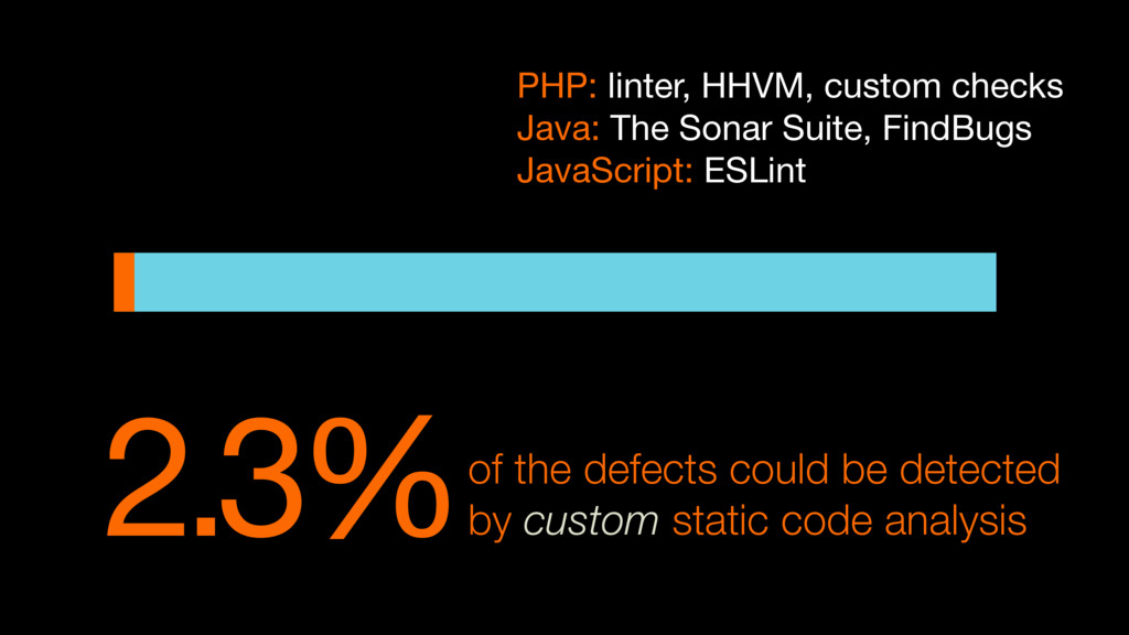 2.3%of the defects could be detected by custom ...