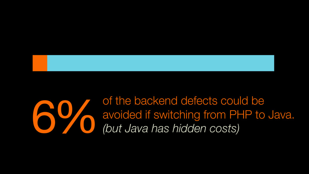 6%of the backend defects could be avoided if sw...