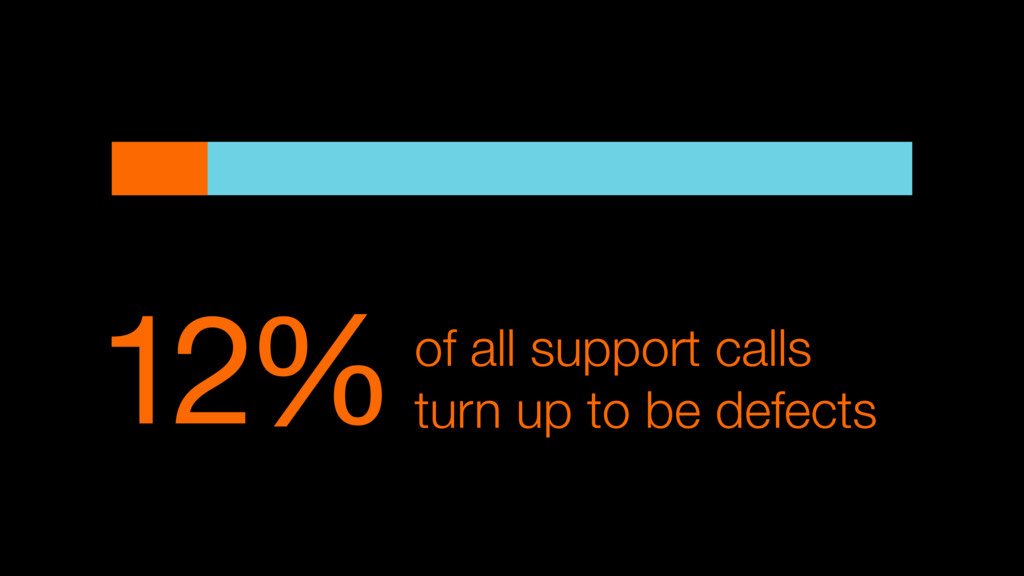12%of all support calls turn up to be defects