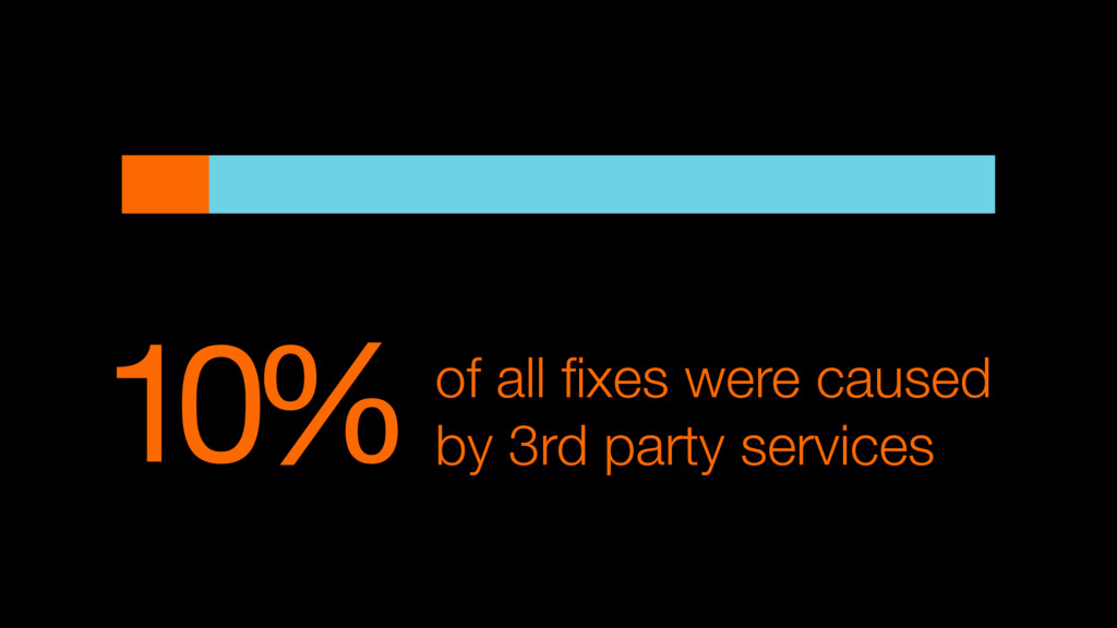 10%of all fixes were caused by 3rd party services
