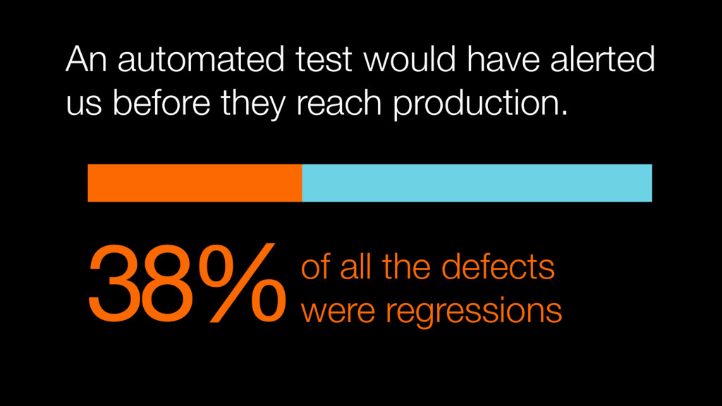 38%of all the defects were regressions An autom...