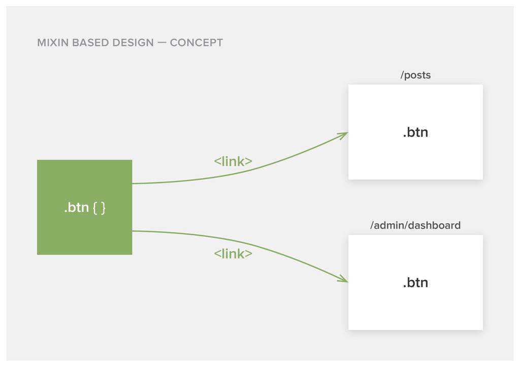 MIXIN BASED DESIGN CONCEPT /posts .btn <link> <...