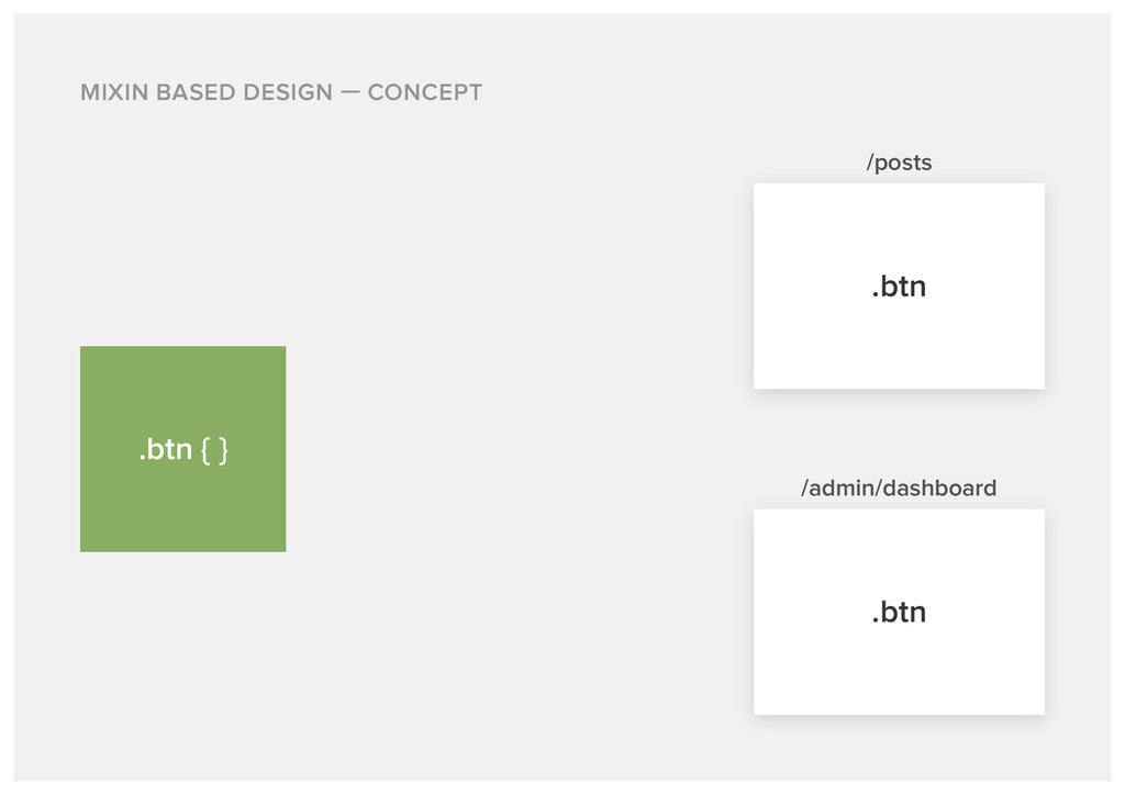 MIXIN BASED DESIGN CONCEPT /posts .btn .btn { }...