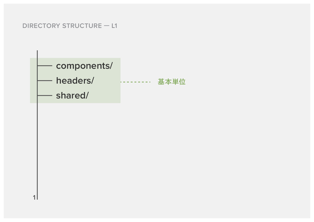 DIRECTORY STRUCTURE L1 components/ headers/ sha...