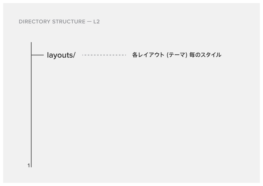 DIRECTORY STRUCTURE L2 layouts/ ֤ϨΠΞτ ςʔϚ ຖͷ...