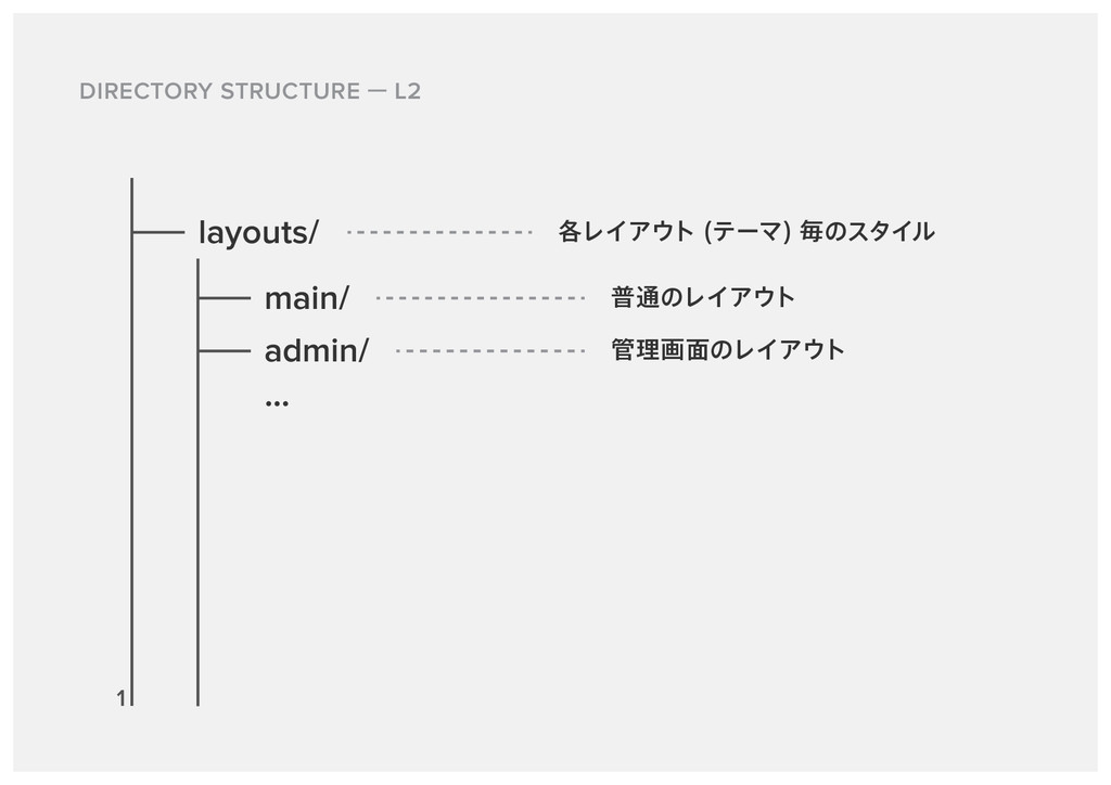 DIRECTORY STRUCTURE L2 layouts/ main/ ֤ϨΠΞτ ς...