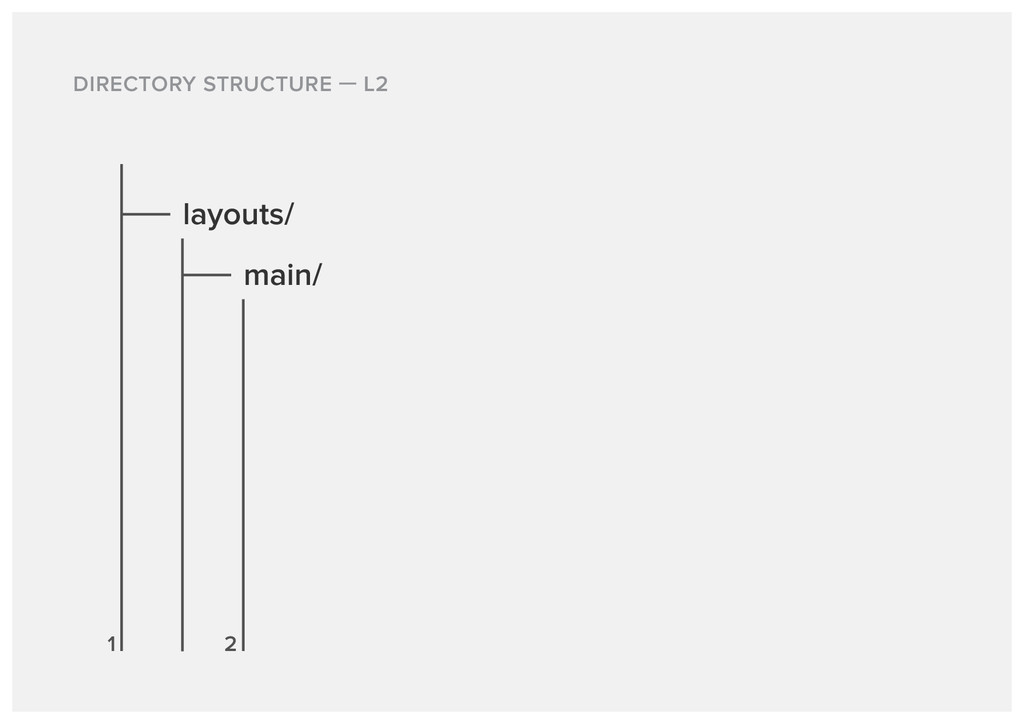 DIRECTORY STRUCTURE L2 layouts/ main/ 1 2