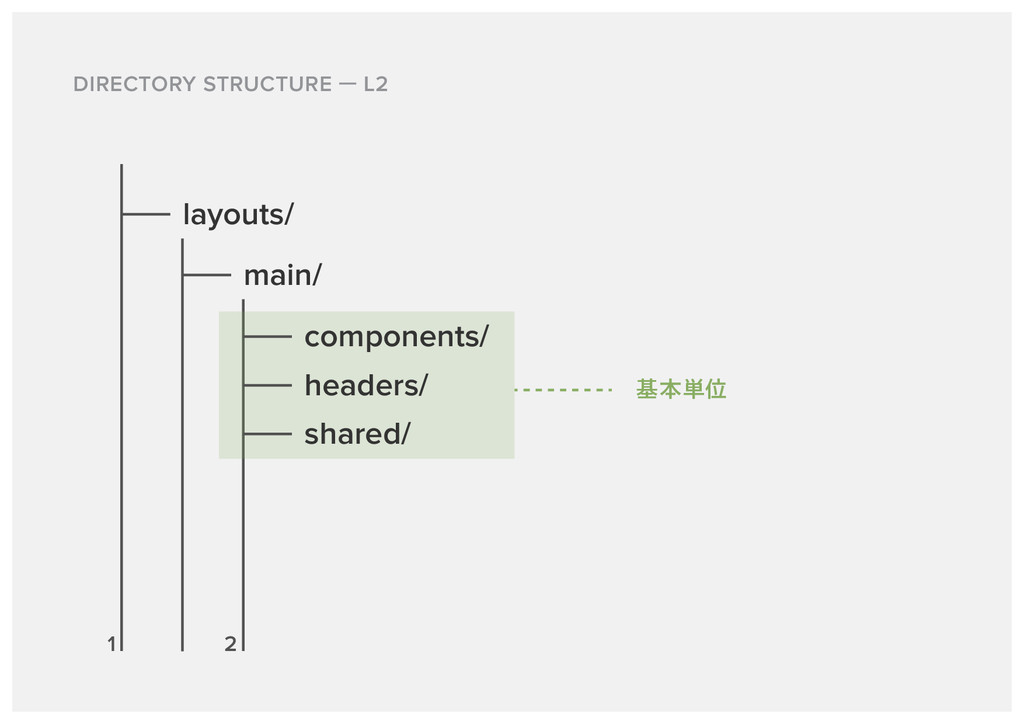 DIRECTORY STRUCTURE L2 layouts/ main/ 1 2 compo...
