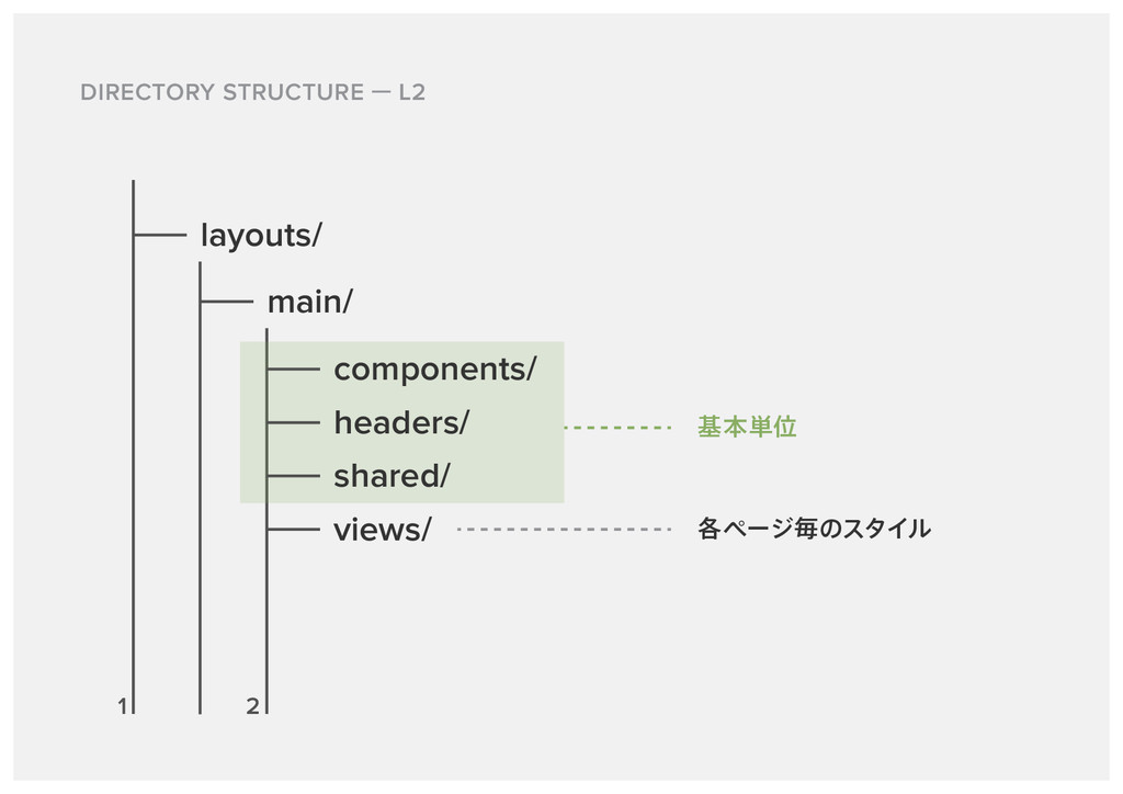 DIRECTORY STRUCTURE L2 layouts/ main/ views/ ֤ϖ...