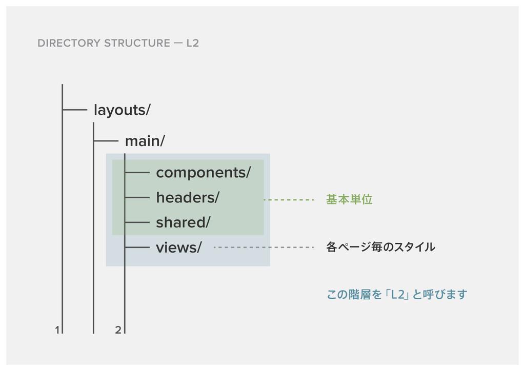 DIRECTORY STRUCTURE L2 ͜ͷ֊Λ ʮ-ʯ ͱݺͼ·͢ layouts...