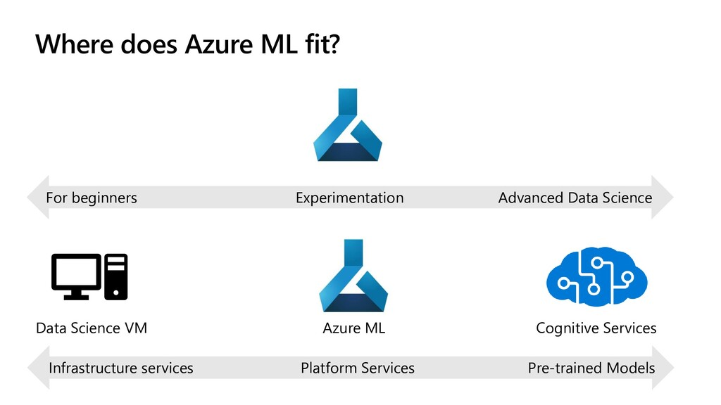 Where does Azure ML fit? Data Science VM Azure ...