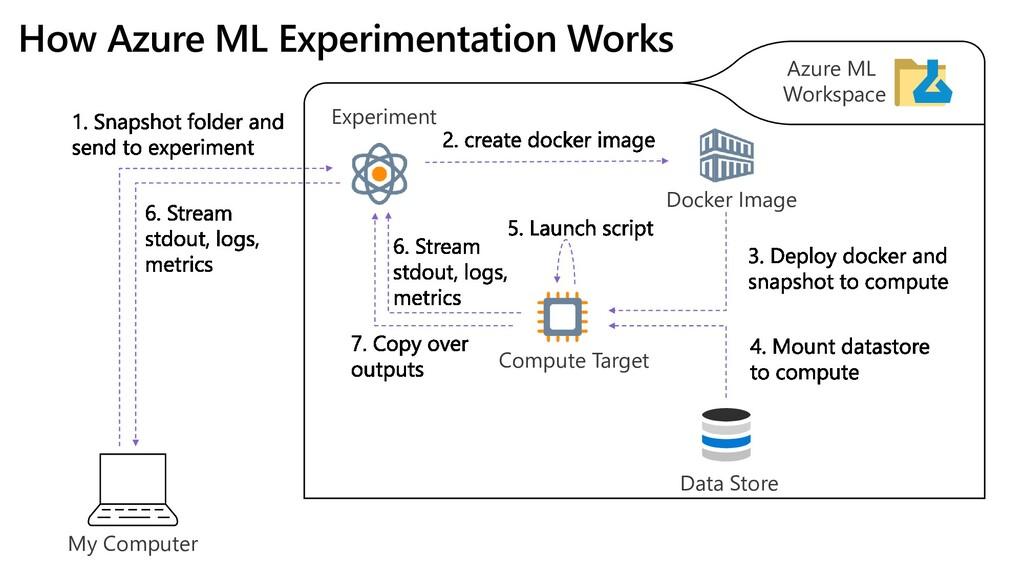 My Computer Data Store Azure ML Workspace Compu...