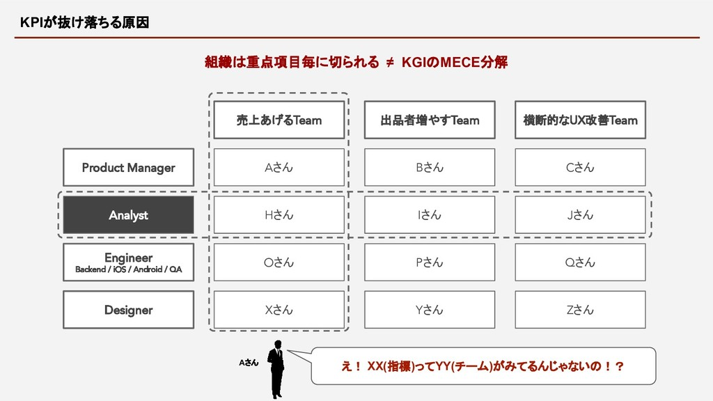 KPIが抜け落ちる原因 組織は重点項目毎に切られる ≠ KGIのMECE分解 Engineer...