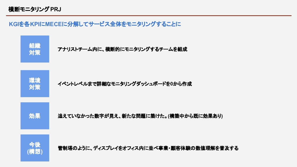イベントレベルまで詳細なモニタリングダッシュボードを0から作成 横断モニタリングPRJ KGI...
